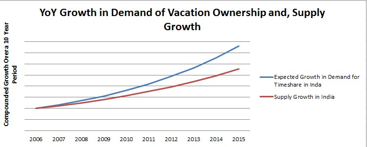 Club Mahindra Vacation Home Graph