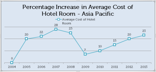 Percentage Increase in Average Cost of Hotel Room - Asia Pacific