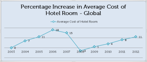 Percentage Increase in Average Cost of Hotel Room - Global